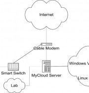 Diagram of MyCloud
