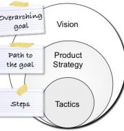 Roman Pichler's Vision, Strategy and Tactics diagram