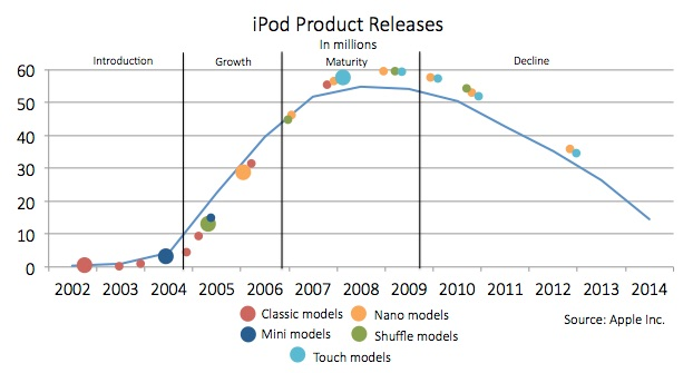 iPod Product Releases